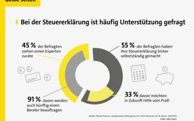 Aktuelle Umfrage: Bei der Steuererklärung brauchen künftig mehr Menschen Unterstützung